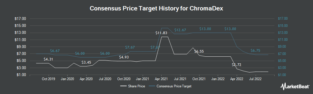 Price Target History for ChromaDex (NASDAQ:CDXC)
