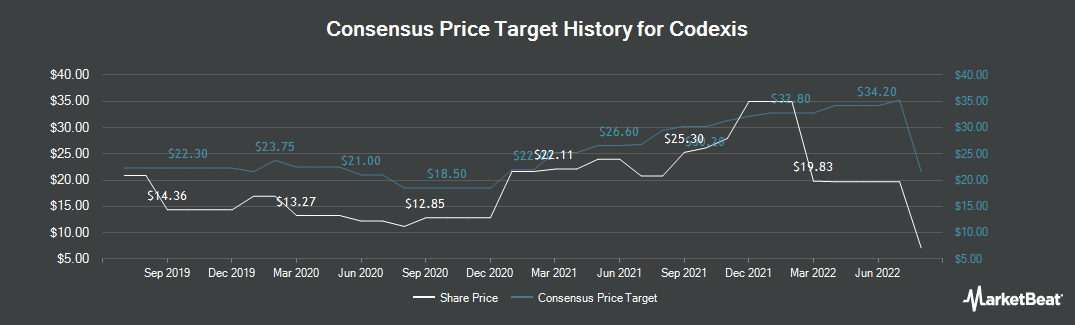 Price Target History for Codexis (NASDAQ:CDXS)