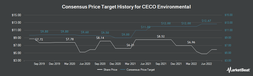 Price Target History for CECO Environmental (NASDAQ:CECE)