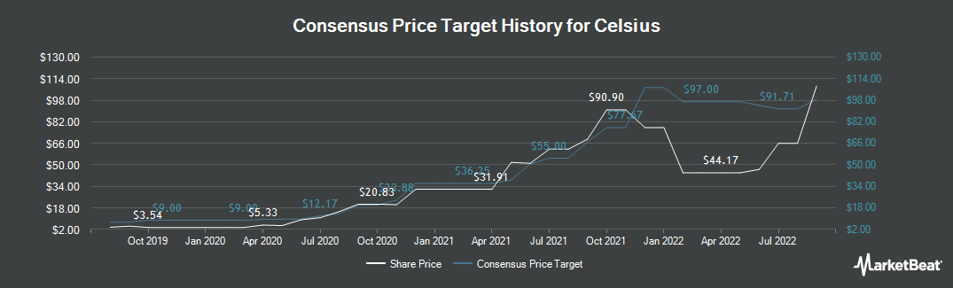 Price Target History for Celsius (NASDAQ:CELH)
