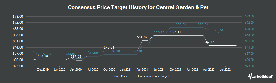 Price Target History for Central Garden & Pet (NASDAQ:CENT)