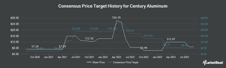 Price Target History for Century Aluminum (NASDAQ:CENX)