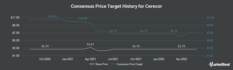 Price Target History for Cerecor (NASDAQ:CERC)
