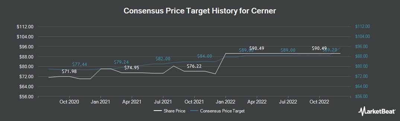 Price Target History for Cerner (NASDAQ:CERN)