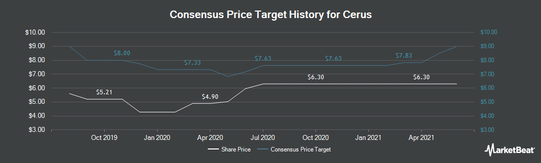Price Target History for Cerus Corporation (NASDAQ:CERS)