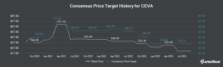 Price Target History for CEVA (NASDAQ:CEVA)