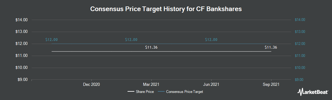 Price Target History for Central Federal Corporation (NASDAQ:CFBK)