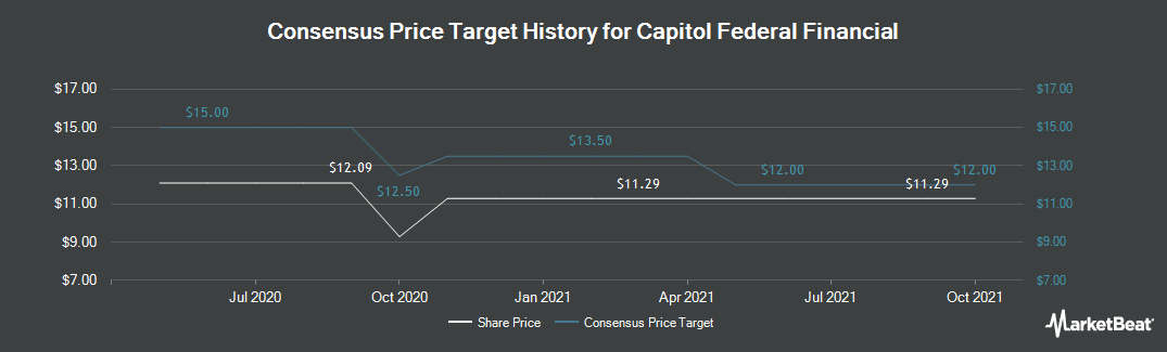 Price Target History for Capitol Federal Financial (NASDAQ:CFFN)