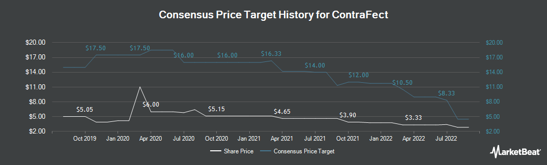 Price Target History for ContraFect Corporation (NASDAQ:CFRX)