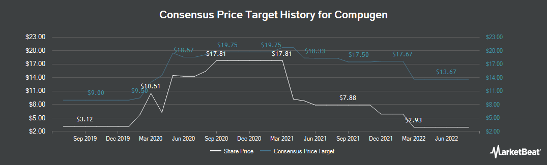 Price Target History for Compugen (NASDAQ:CGEN)