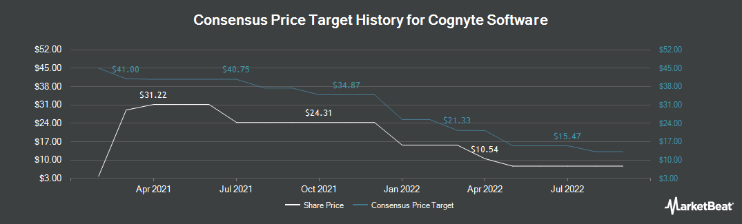 Price Target History for Cogentix Medical (NASDAQ:CGNT)