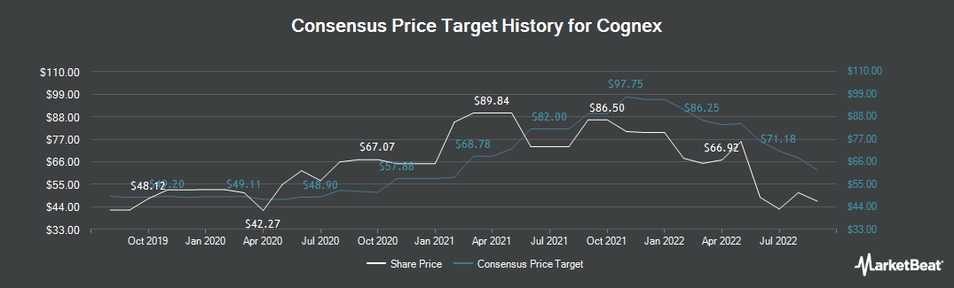 Price Target History for Cognex (NASDAQ:CGNX)