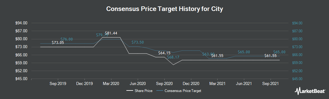 Price Target History for City (NASDAQ:CHCO)
