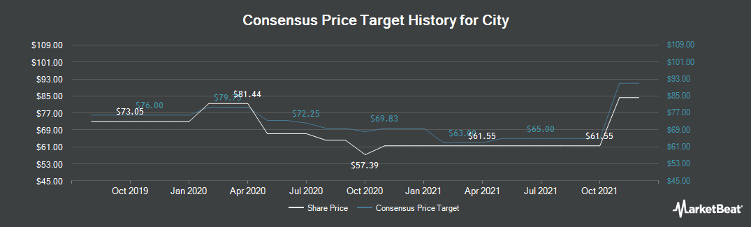 Price Target History for City Holding Company (NASDAQ:CHCO)