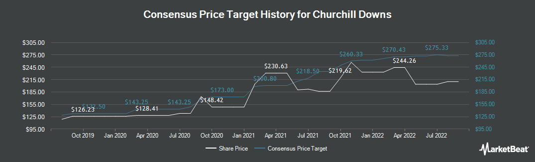 Price Target History for Churchill Downs (NASDAQ:CHDN)