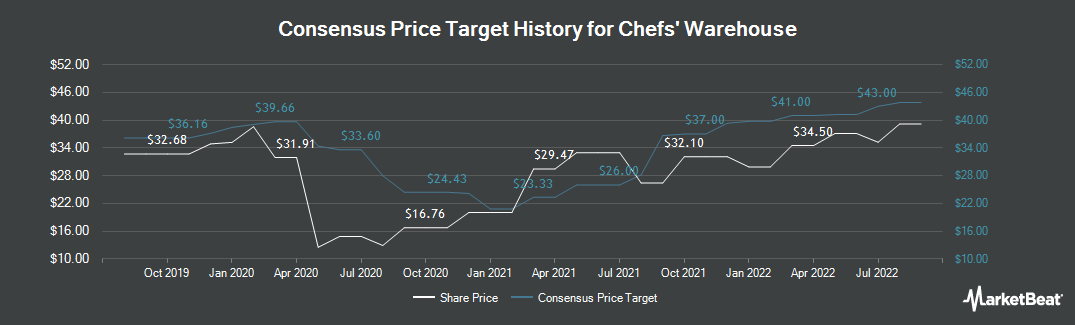 Price Target History for Chefs` Warehouse (NASDAQ:CHEF)