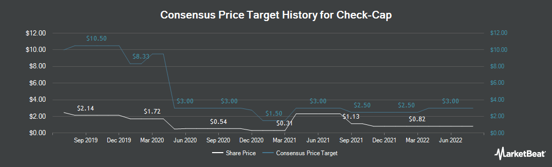 Price Target History for Check Cap (NASDAQ:CHEK)