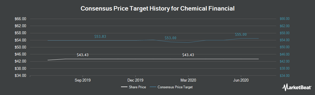 Price Target History for Chemical Bank (NASDAQ:CHFC)