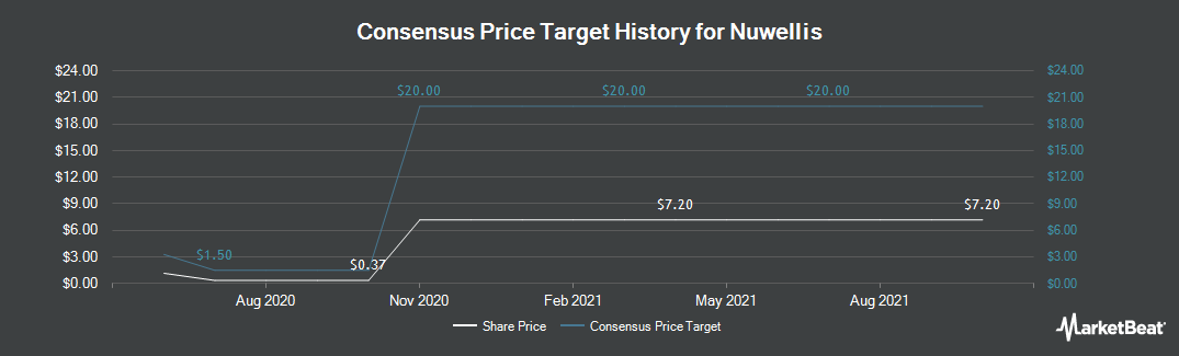 Price Target History for CHF Solutions (NASDAQ:CHFS)