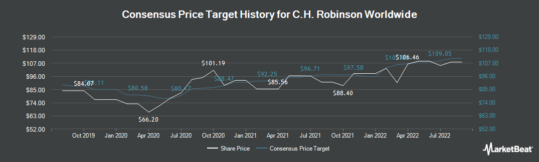 Price Target History for C.H. Robinson Worldwide (NASDAQ:CHRW)