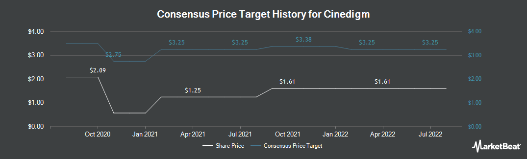 Price Target History for Cinedigm Corp (NASDAQ:CIDM)