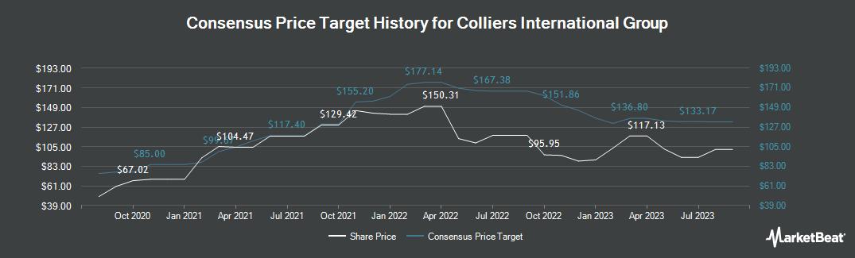 Price Target History for Colliers International Group (NASDAQ:CIGI)