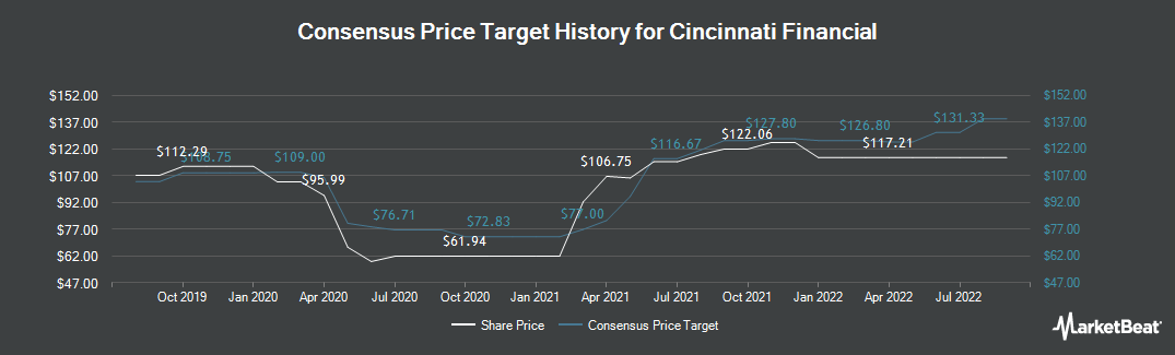 Price Target History for Cincinnati Financial (NASDAQ:CINF)