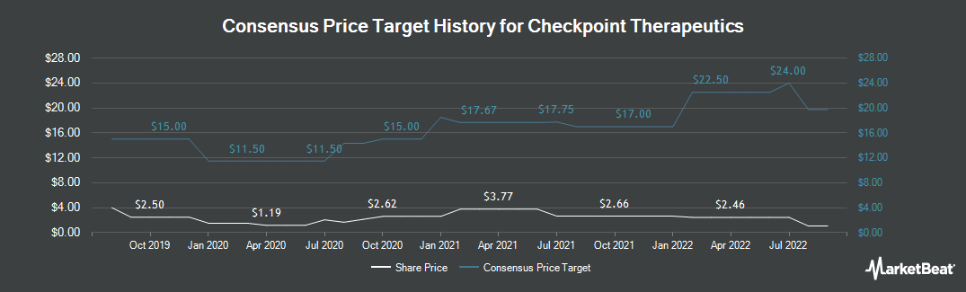 Price Target History for Checkpoint Therapeutics (NASDAQ:CKPT)