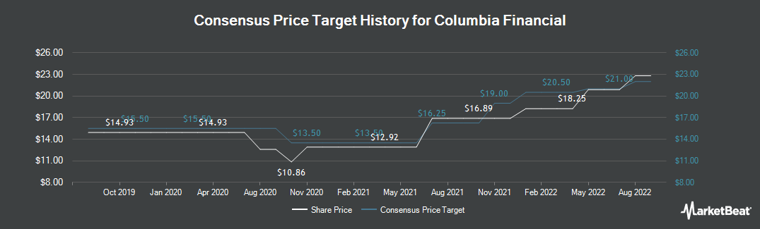 Price Target History for Columbia Financial (NASDAQ:CLBK)