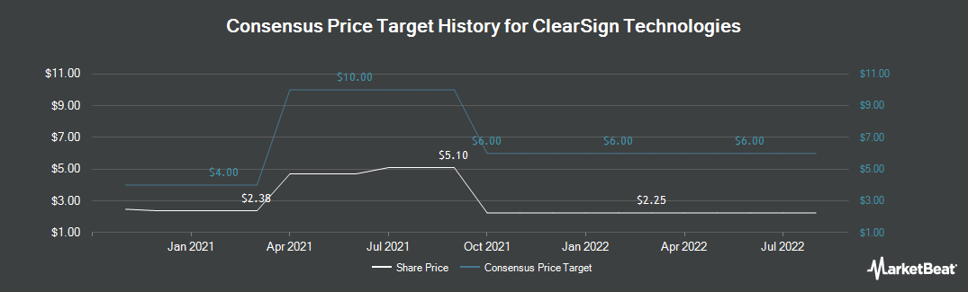 Price Target History for Clearsign Combustion Corp (NASDAQ:CLIR)