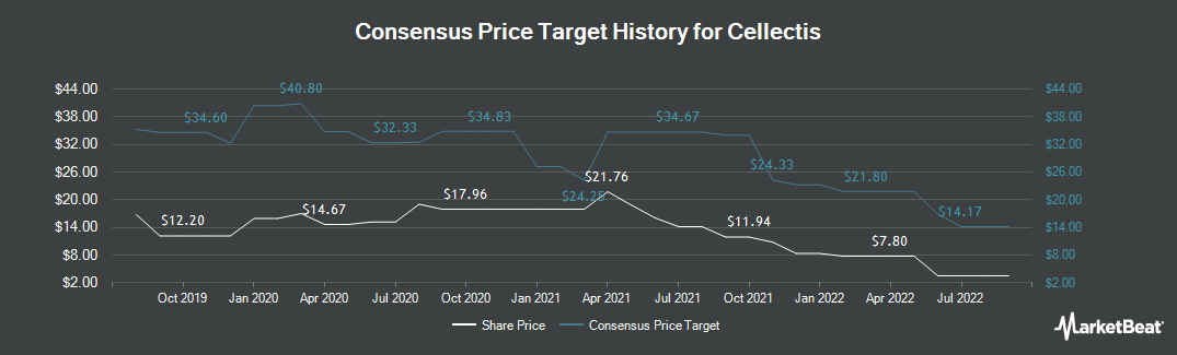 Price Target History for Cellectis (NASDAQ:CLLS)