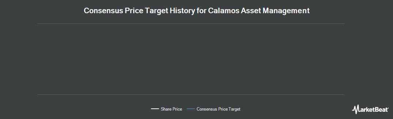 Price Target History for Calamos Asset Management (NASDAQ:CLMS)