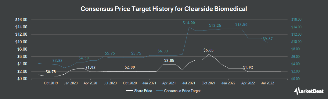 Price Target History for Clearside Biomedical (NASDAQ:CLSD)
