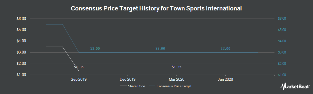 Price Target History for Town Sports International (NASDAQ:CLUB)