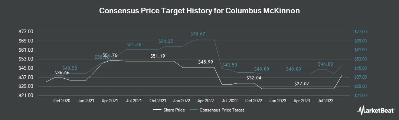 Price Target History for Columbus McKinnon (NASDAQ:CMCO)