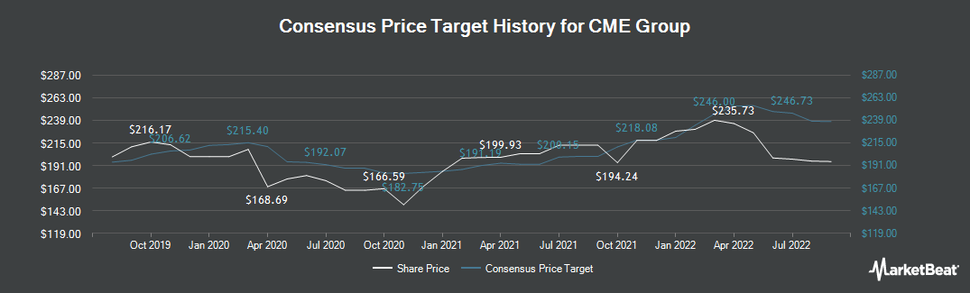 Price Target History for CME Group (NASDAQ:CME)
