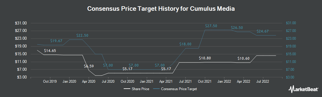 Price Target History for Cumulus Media (NASDAQ:CMLS)