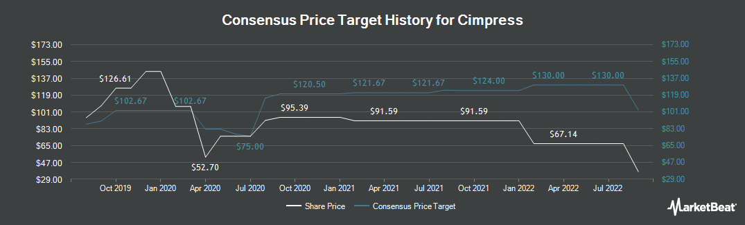 Price Target History for Cimpress (NASDAQ:CMPR)