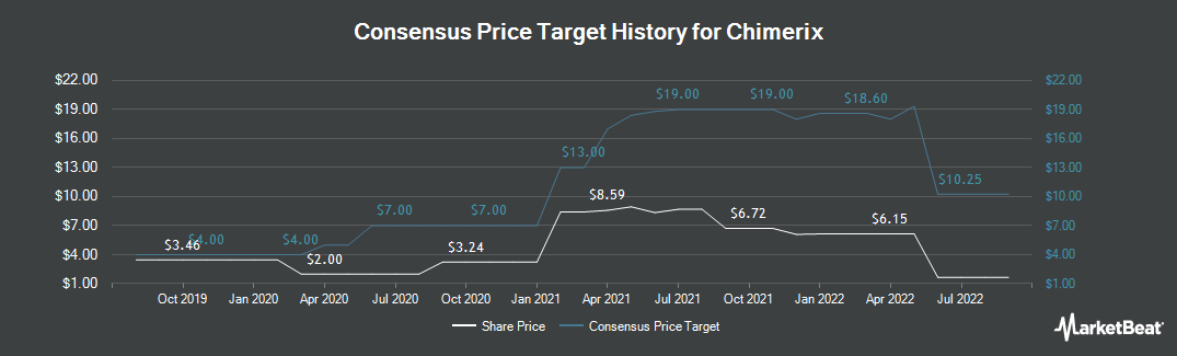Price Target History for Chimerix (NASDAQ:CMRX)