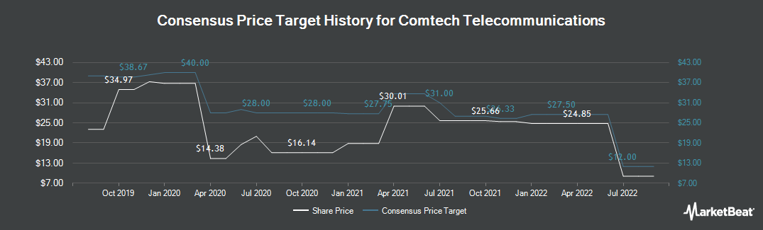 Price Target History for Comtech Telecomm. (NASDAQ:CMTL)