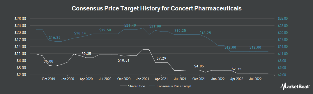 Price Target History for Concert Pharmaceuticals (NASDAQ:CNCE)