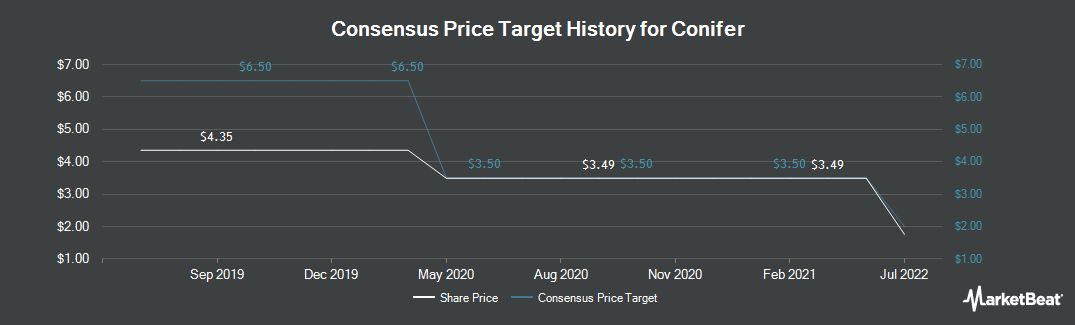 Price Target History for Conifer (NASDAQ:CNFR)