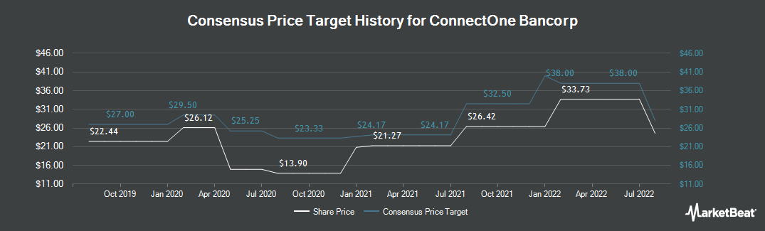 Price Target History for ConnectOne Bancorp (NASDAQ:CNOB)