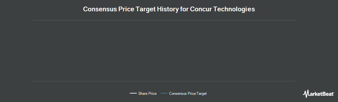 Price Target History for Concur Technologies (NASDAQ:CNQR)