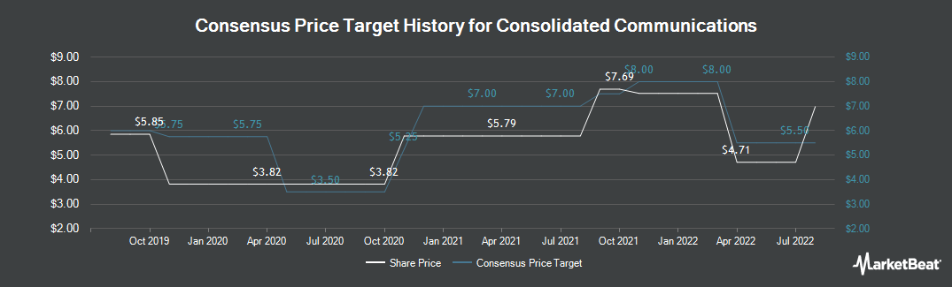 Price Target History for Consolidated Communications (NASDAQ:CNSL)