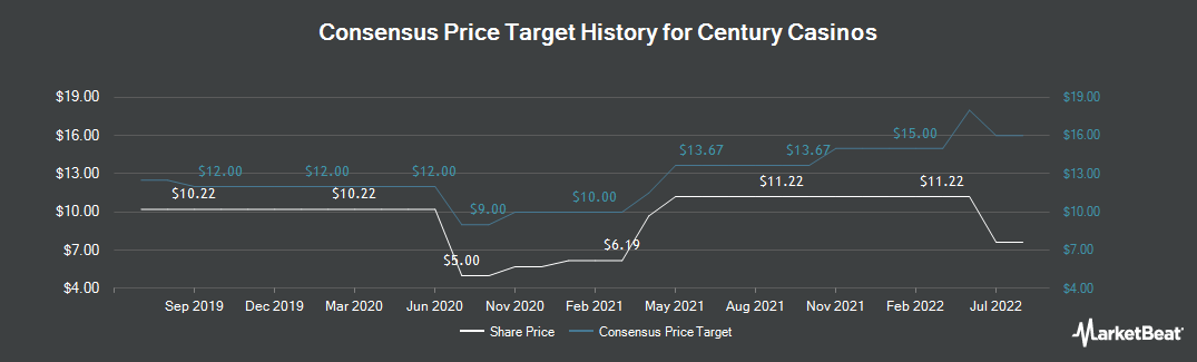 Price Target History for Century Casinos (NASDAQ:CNTY)