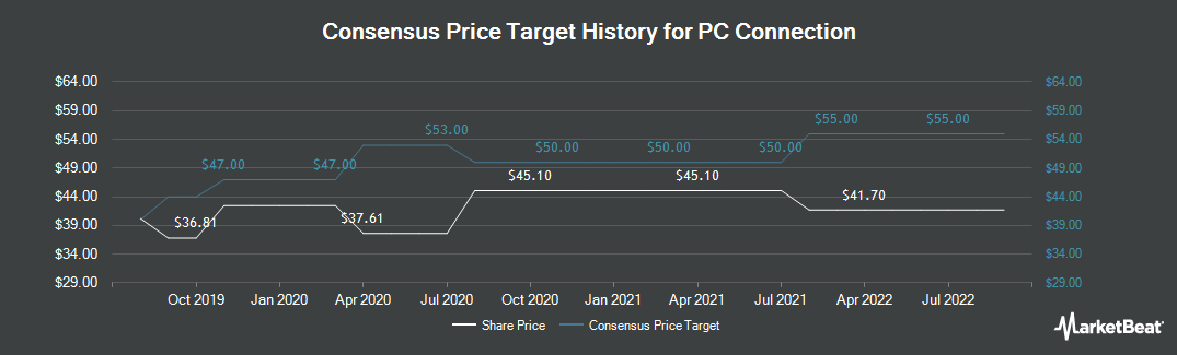 Price Target History for PC Connection (NASDAQ:CNXN)
