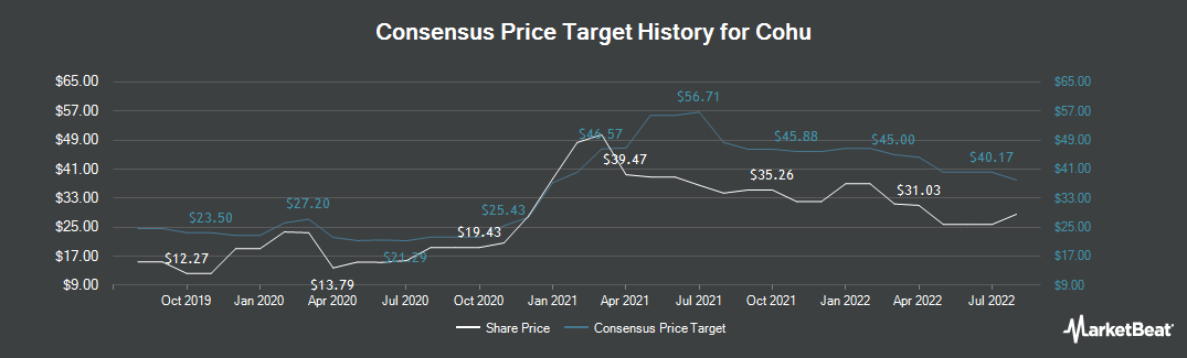 Price Target History for Cohu (NASDAQ:COHU)