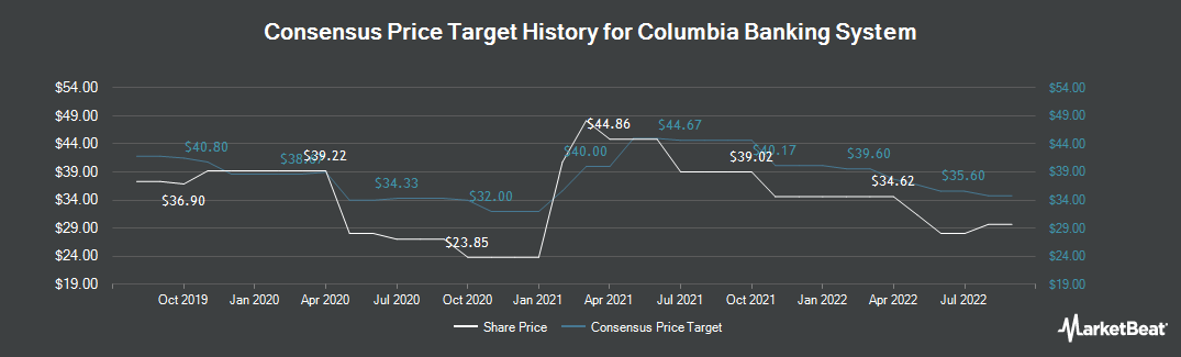 Price Target History for Columbia Banking System (NASDAQ:COLB)