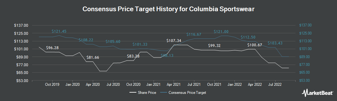 Price Target History for Columbia Sportswear Company (NASDAQ:COLM)